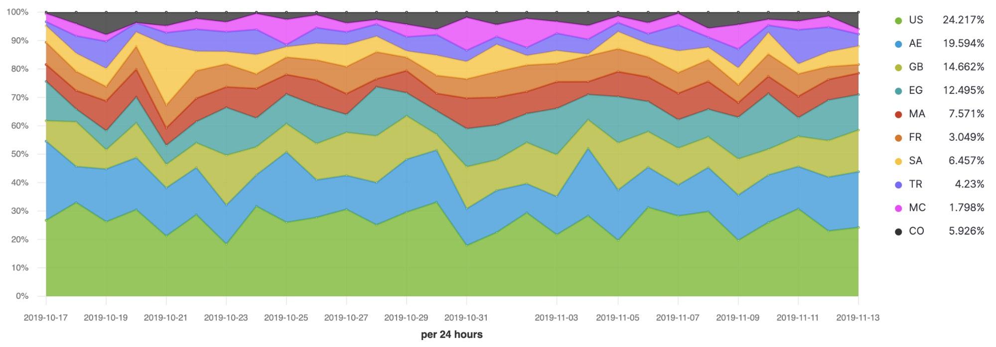 Visualisation linéaire par pourcentage selon les régions