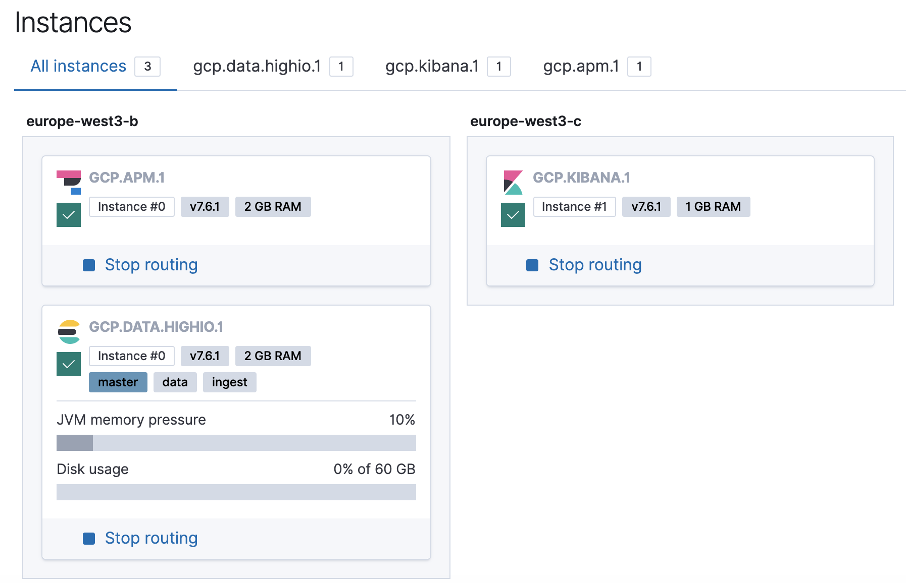 View of the test cluster instances