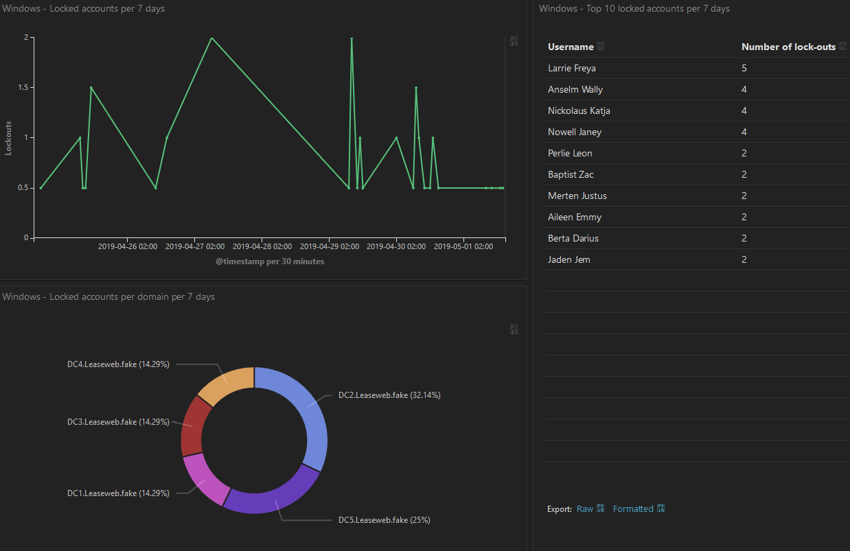 Leaseweb dashboard in Kibana