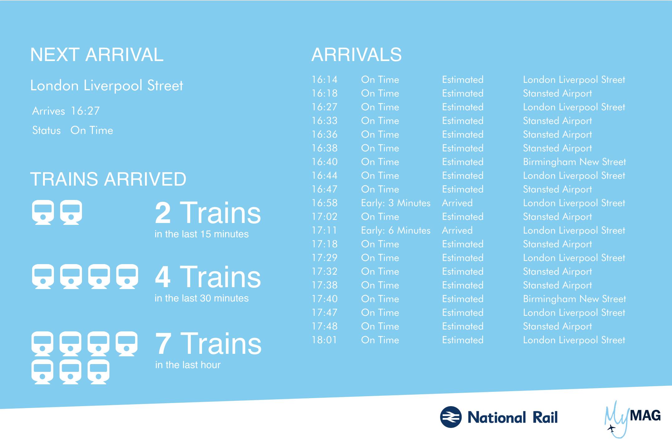 기차 도착에 대한 캔버스 대시보드 첫 번째 시도(현재 버전은 아래 참조)