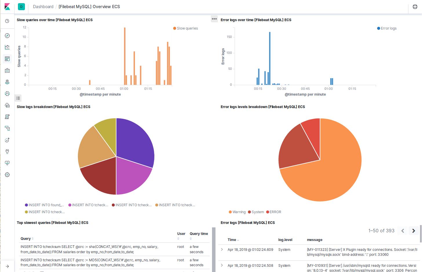 Preconfigured dashboard for MySQL Filebeat modules