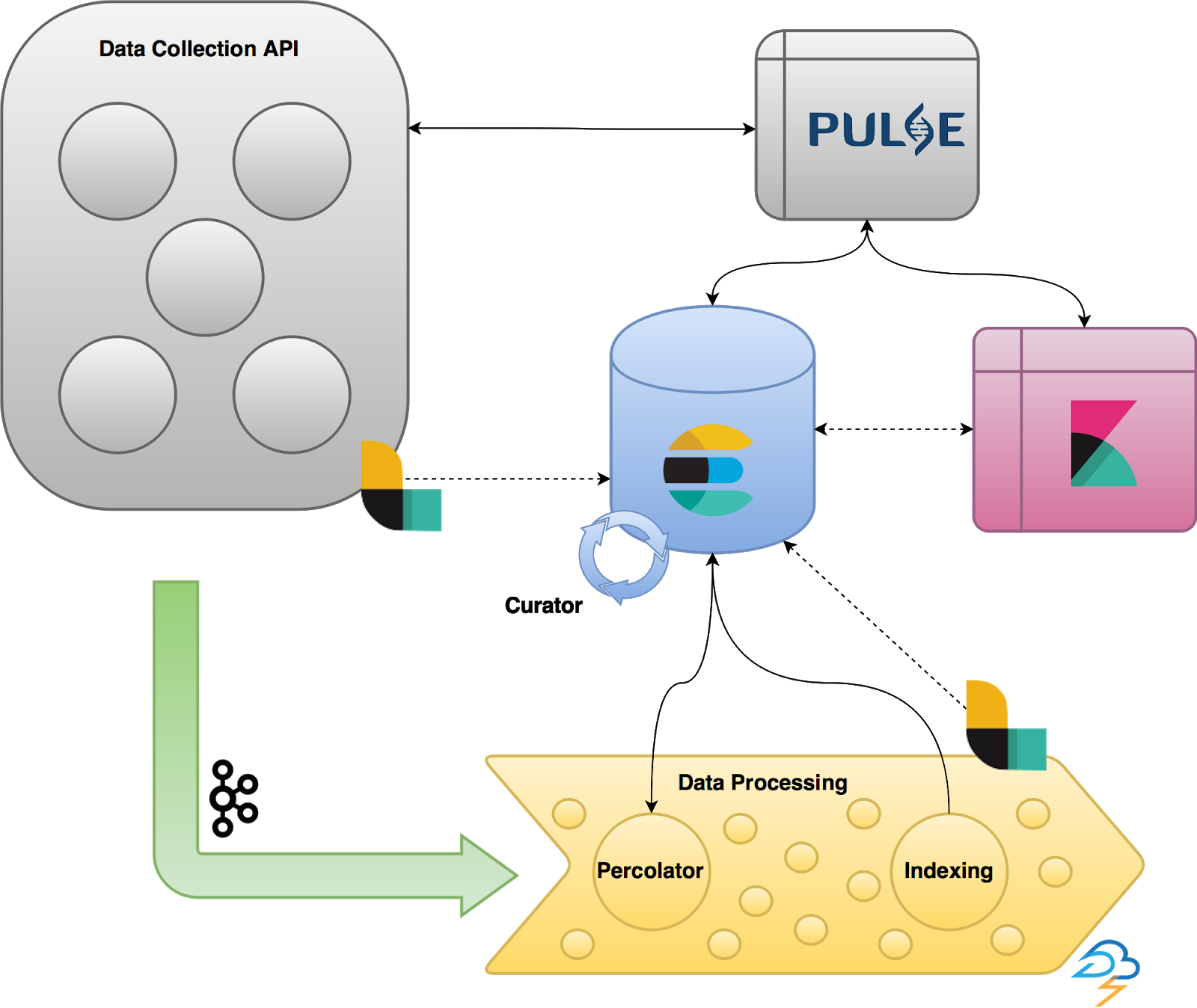 IST Research data collection and ingestion pipeline