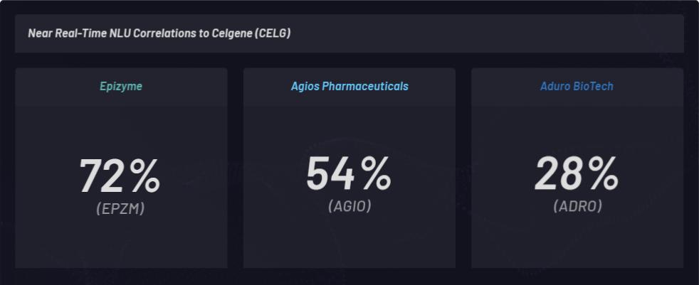 NLU correlations to Celgene