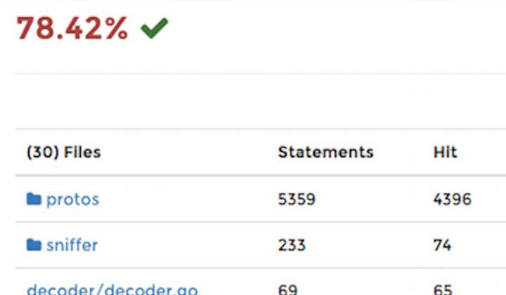 Code Coverage for your Golang System Tests   Elastic Blog