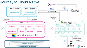 Video for Cisco's Journey to Cloud Native