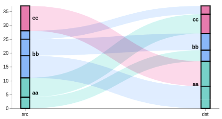 Sankey Visualization with Vega in Kibana 6 2 | Elastic Blog