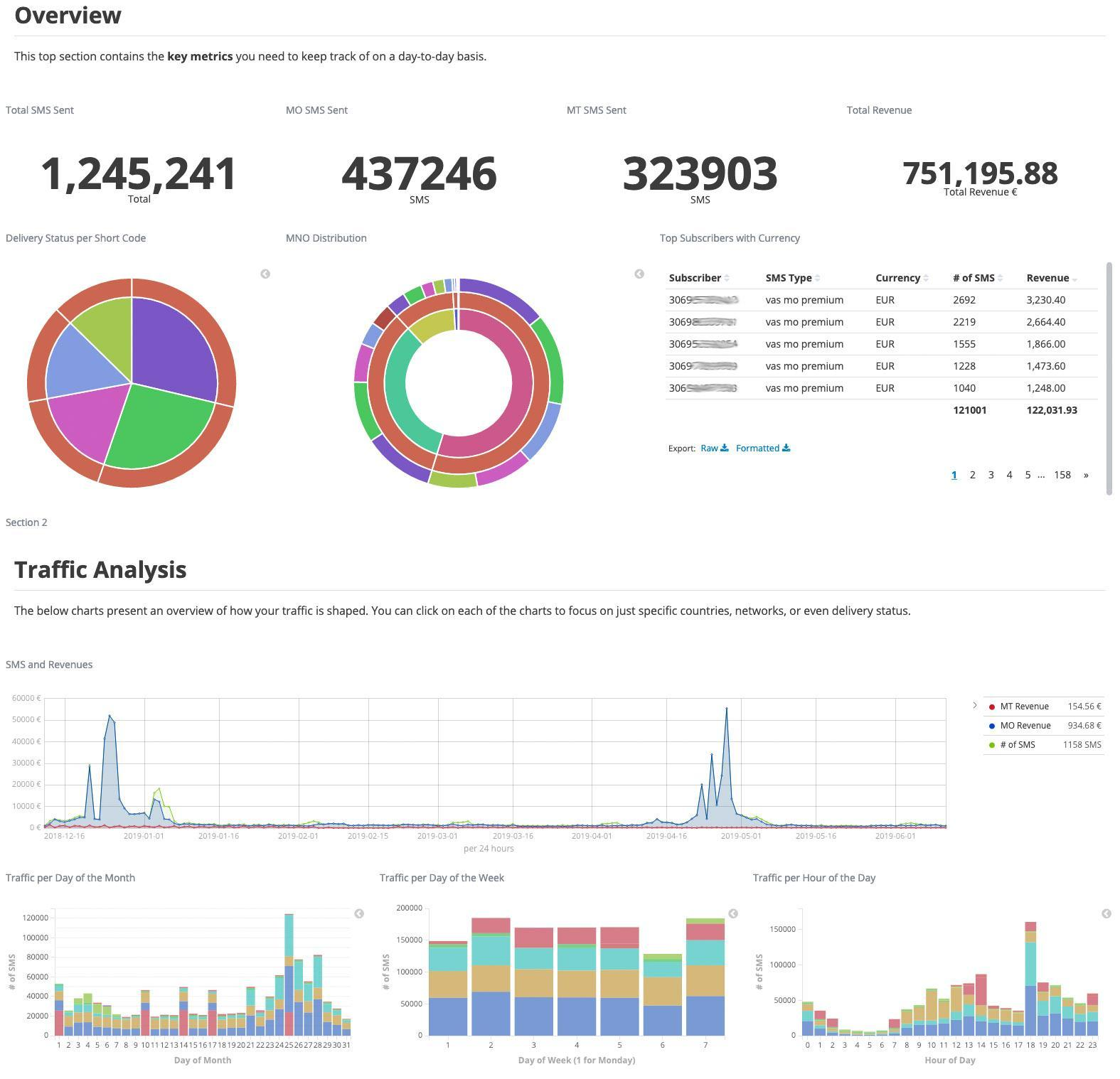 Cytech performance dashboard