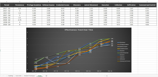 blog-figure-2-roberto-rodriguez-upward-trend-attck-matrix-coverage.png