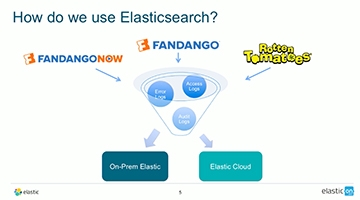 Video for Elastic Cloud @ Fandango: How They Shifted Deployment Model to Scale & Meet Their Deadlines