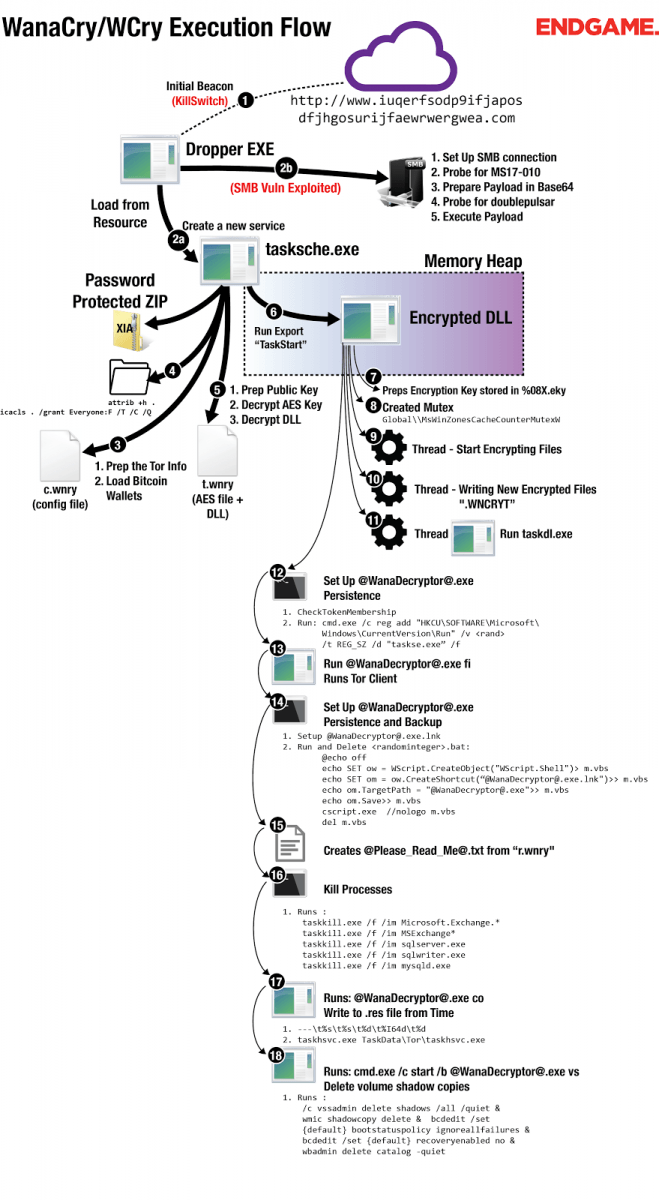 endgame-wcry-wcry-execution-flow-blog.png