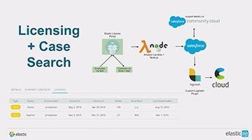 Video for Customer Success @ Elastic: Elastic Stack + Salesforce = <3