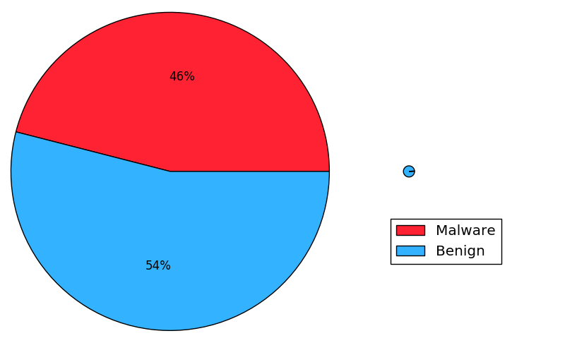 endgame-pie-chart.png