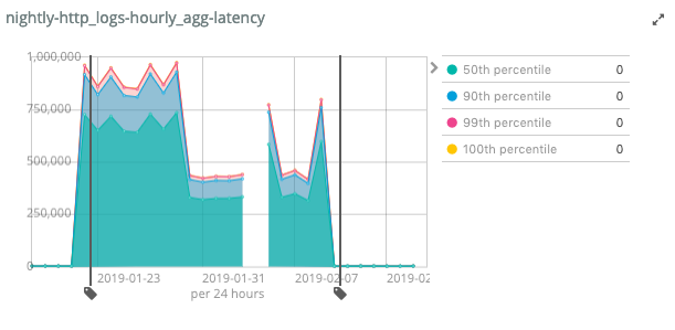 aggs latency spike