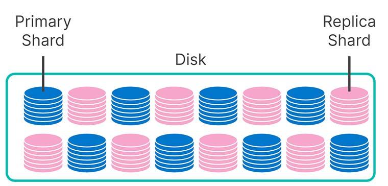diagram-primary-shard-disk-replica-shard.jpg