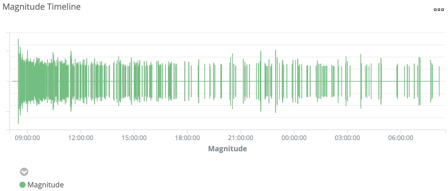 Analyzing Aftershock Data with Elasticsearch via CSV Import