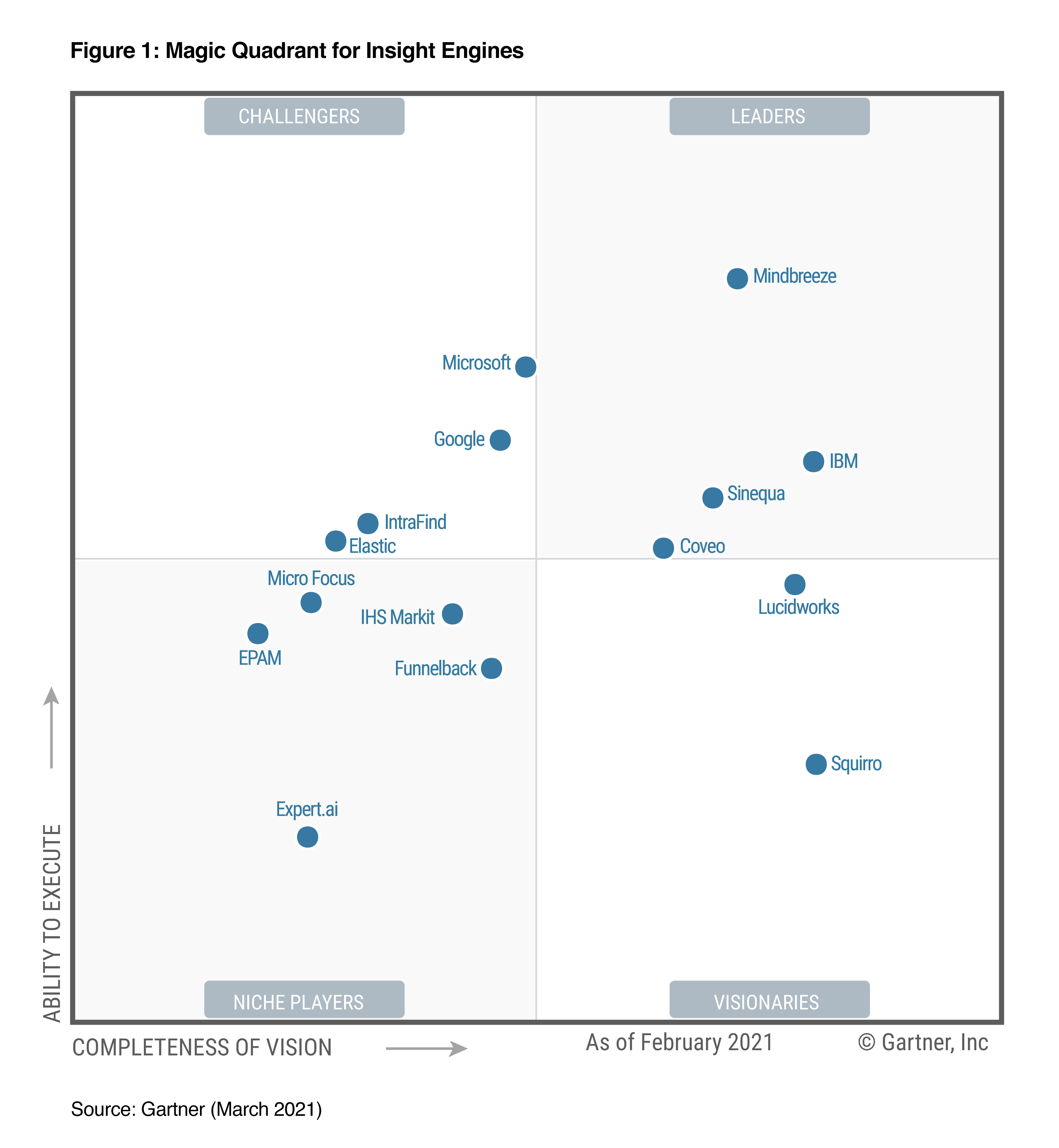 Gartner Magic Quadrant for Insight Engines 2021