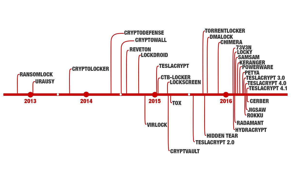 endgame-teslacrypt41a-encrypted-timeline-blog.png