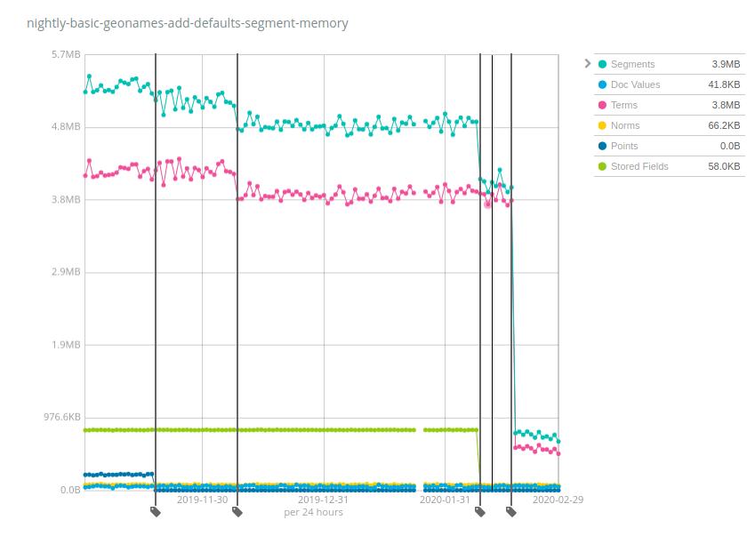 Évaluation quotidienne de l'ensemble de données geonames