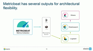 Video for Monitoring Docker with Metricbeat