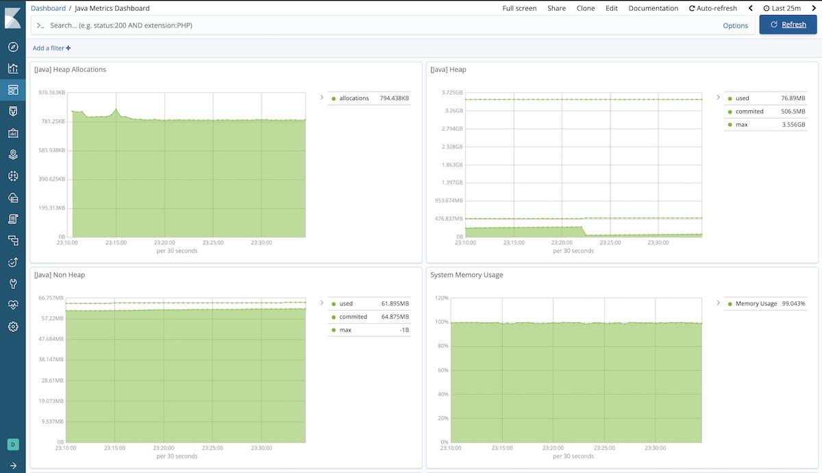 JVM metrics dashboard