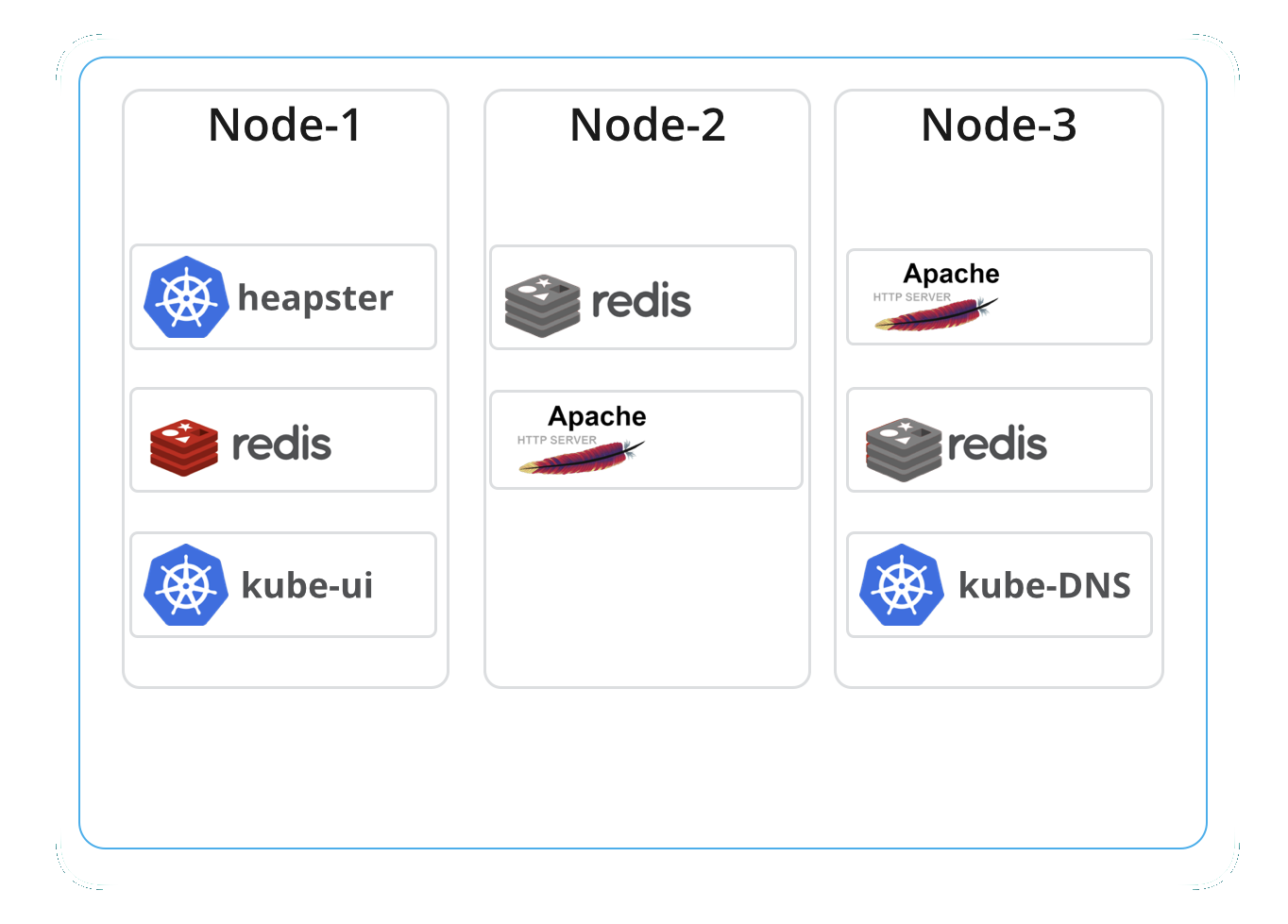Monitoring Kubernetes and Docker Containers with Beats: Logs