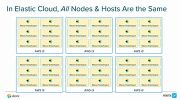 Video for Stretching the Cloud: Flexibility in Cloud Deployments