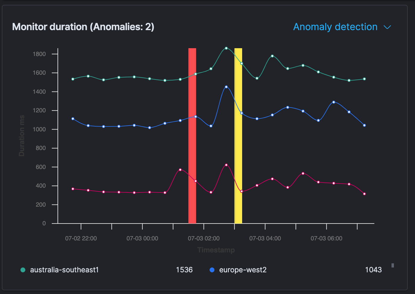 Monitor duration chart