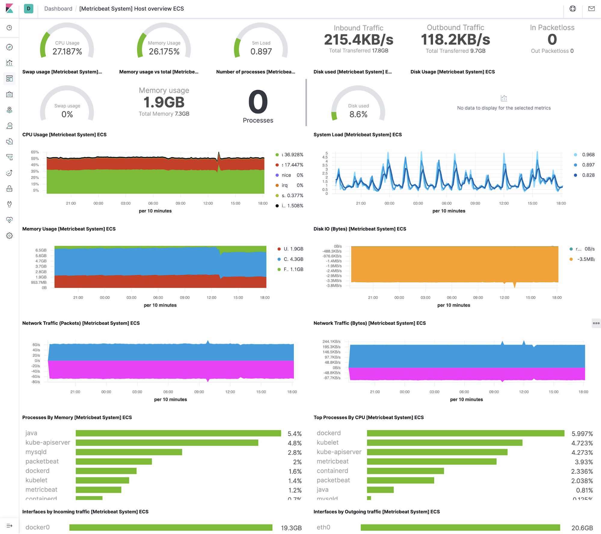 Host metrics dashboard in Kibana