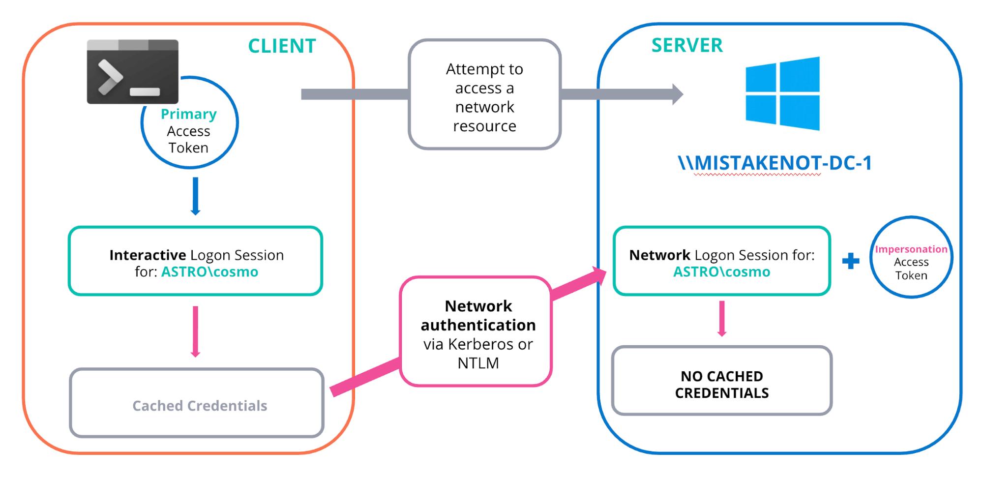 6-network-logon-blog-windows-tokens-for-defenders.png