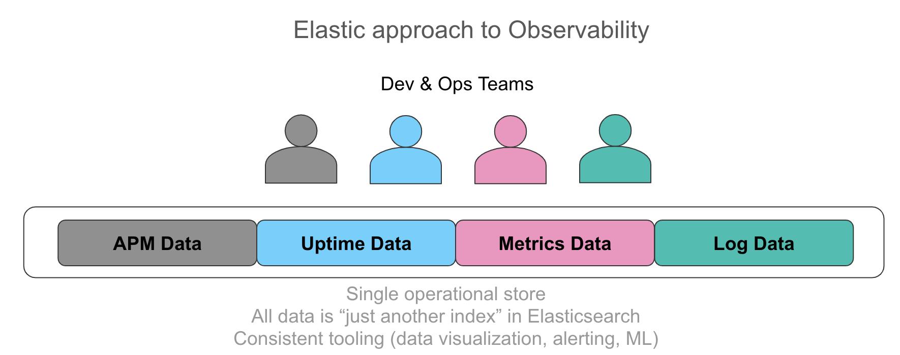 elastic integrated observability