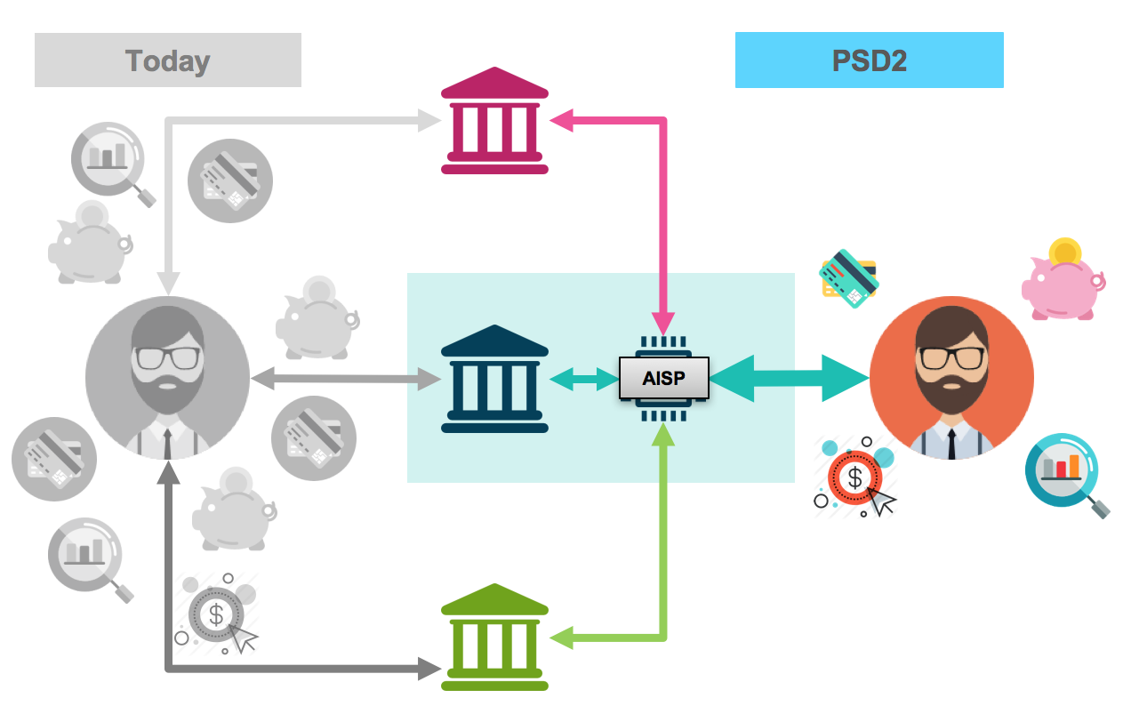 The retail banking world before and after PSD2