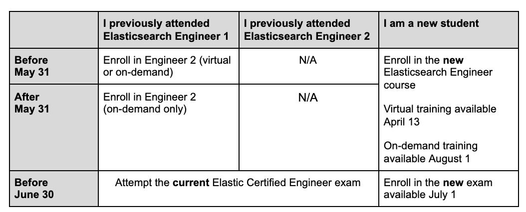 Elasticsearch_Engineer_Email_communication_-_Google_Docs_2021-03-25_11-25-50.png