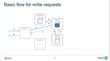 Video for Consensus and Replication in Elasticsearch