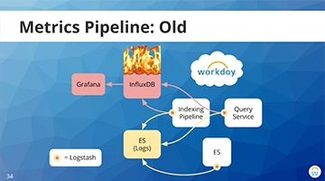 Video for Workday: Building a Metrics Pipeline with the Elasticsearch, Kibana, and Logstash