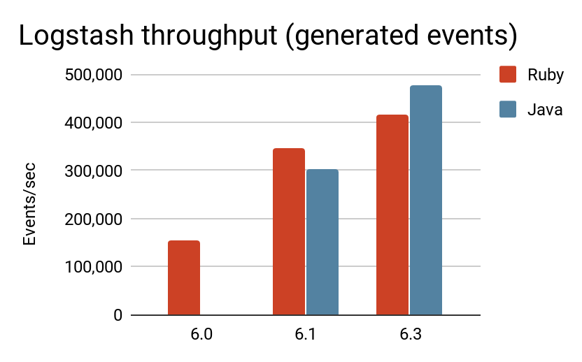 logstash-throughput-generated-events.png