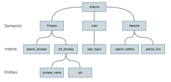blog-figure-2-foundation-of-artemis-architecture-endpoint.png