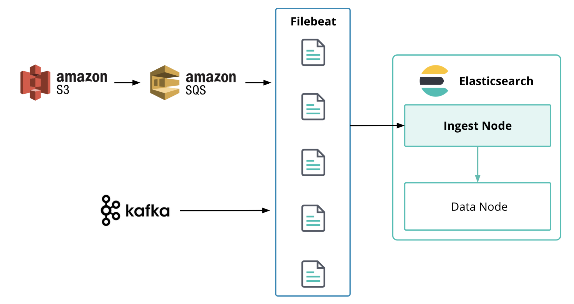 Ingest data from S3 and Kafka into the Elastic Stack with Filebeat