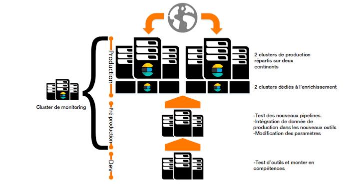 blog-orange-business-server-distribution-diagram-fr.png