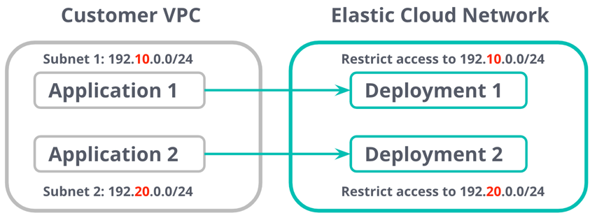 Restriction de l'accès par adresse IP ou par plage d'adresses IP avec Elastic Cloud