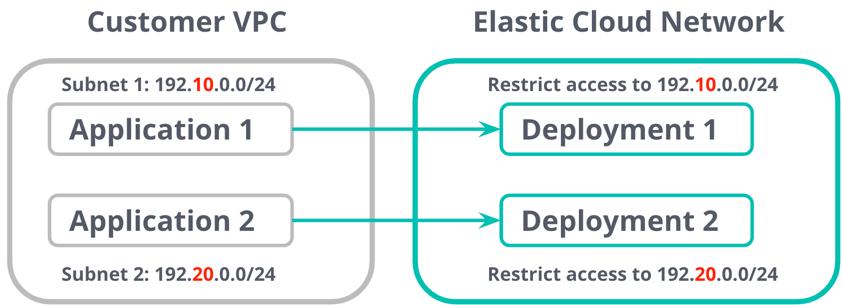 Elastic Cloud로 IP 주소나 IP 주소 범위별 액세스 제한