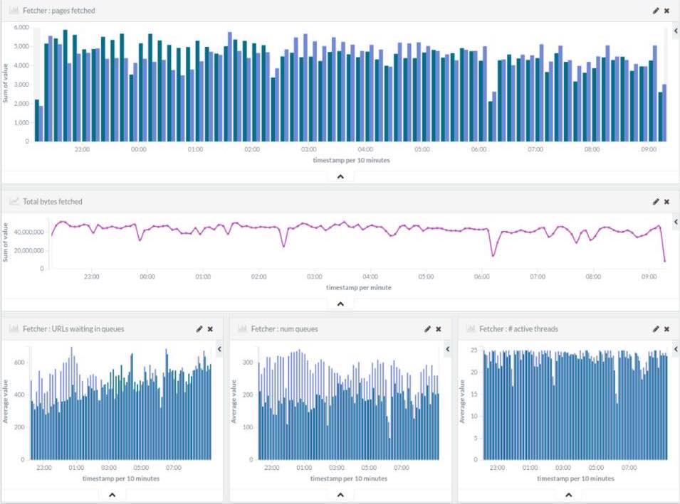 StormCrawler metrics