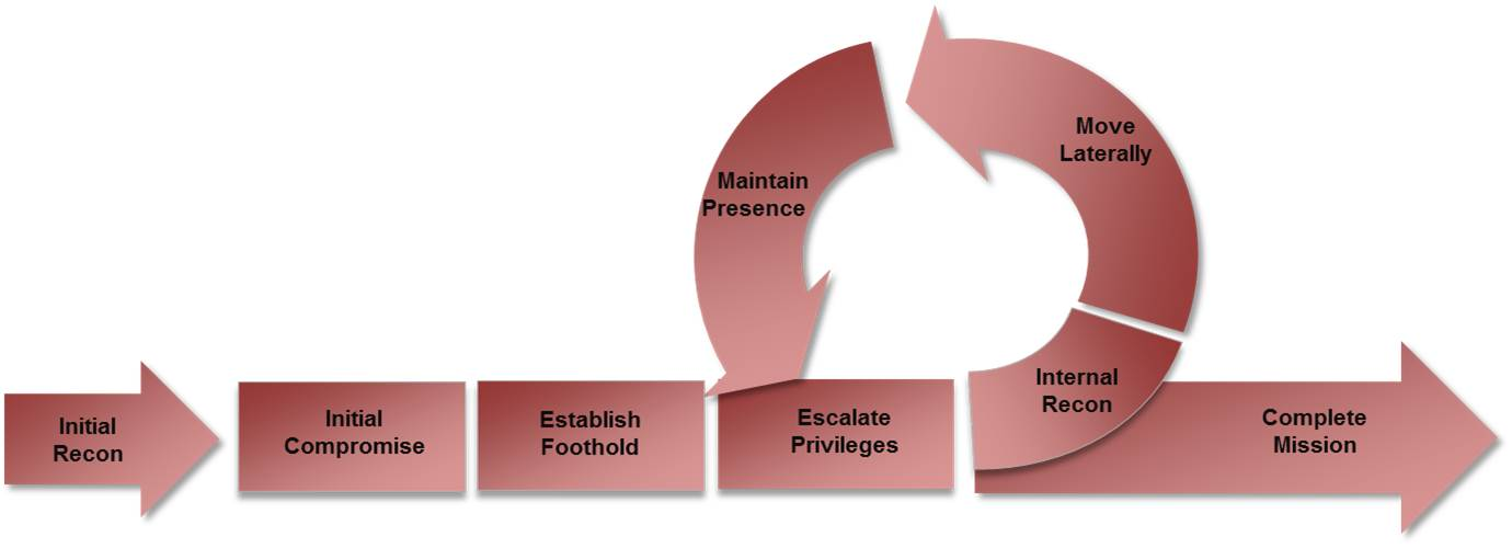 Figure 1 - FireEye Mandiant's Cyber Attack Lifecycle