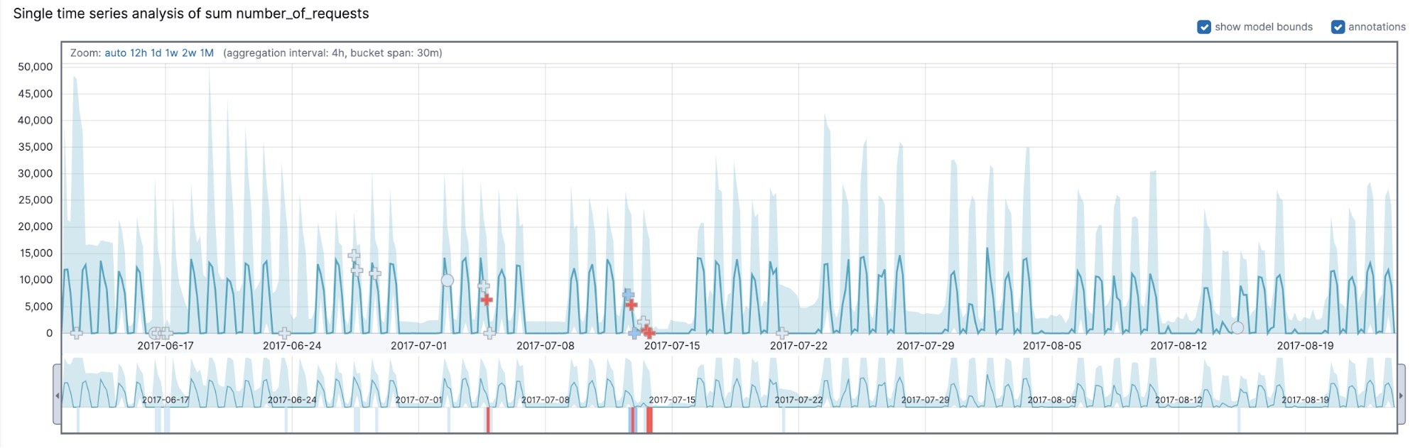 Time series analysis of server requests