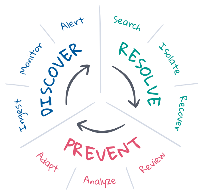sre-incident-response-life-cycle.png