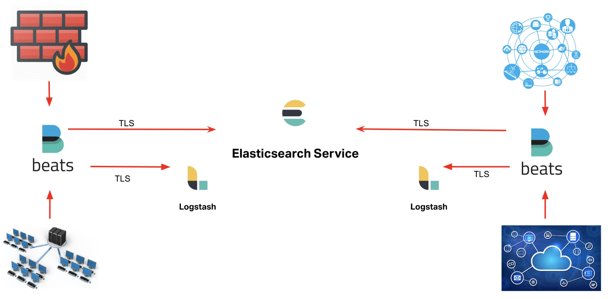 The Elastic Stack as a security platform