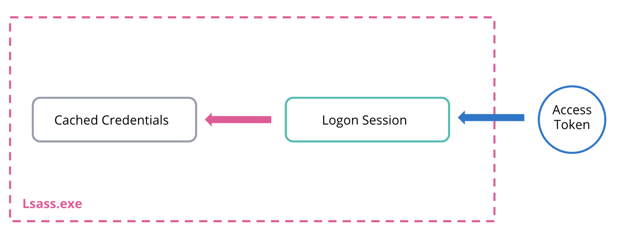 1-access-tokens-logon-sessions-blog-access-token-manipulation.png