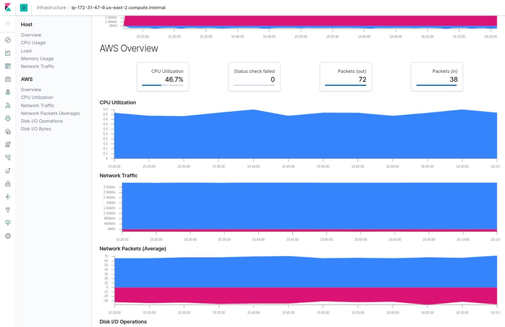 AWS CloudWatch metrics in Elastic Infrastructure