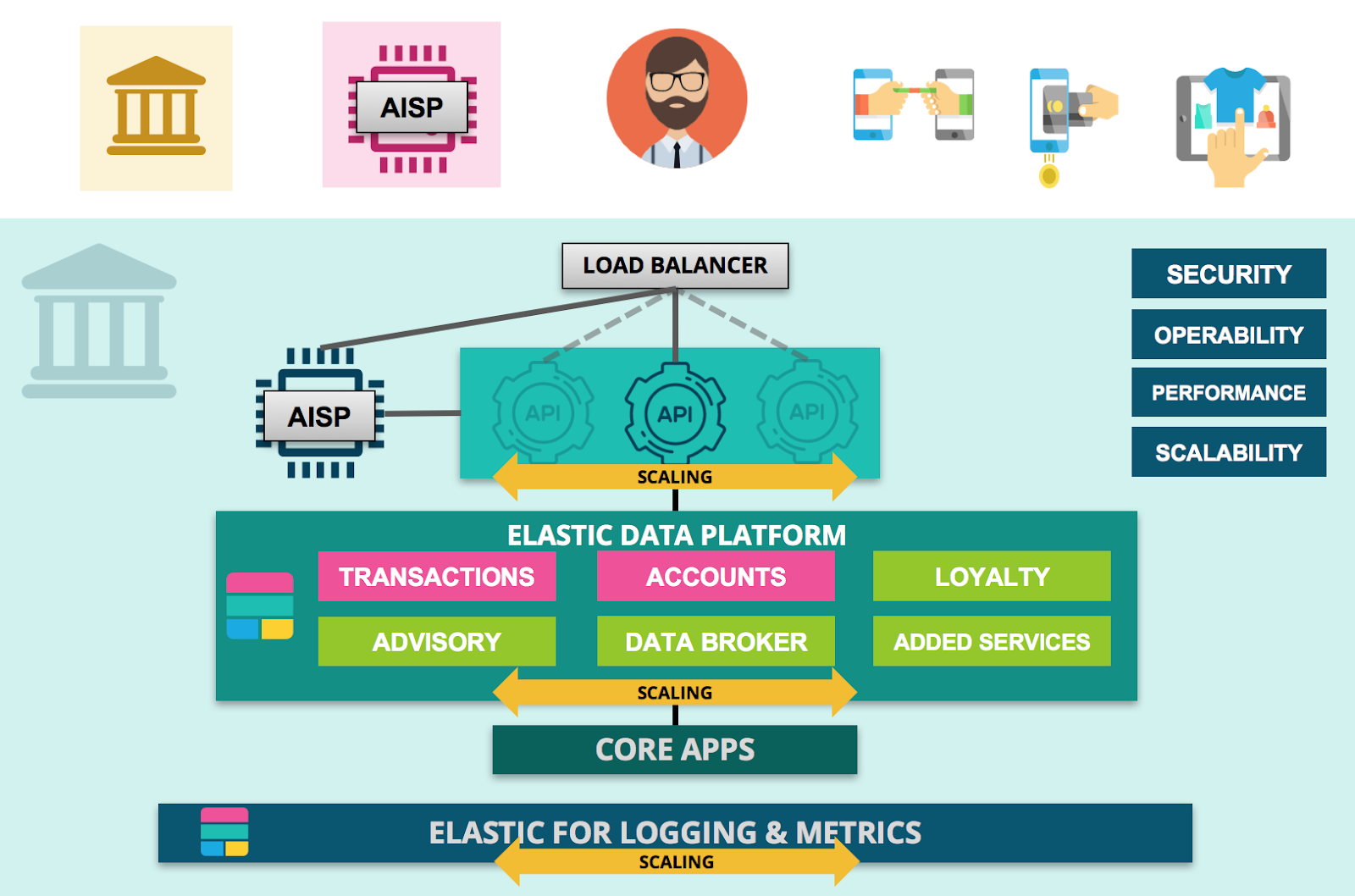 The Elastic Stack for Smart Banking Data Platforms