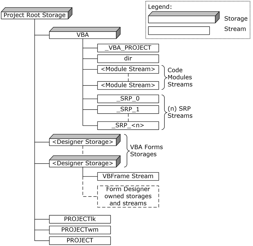 endgame-office-vba-file-format-structure.png