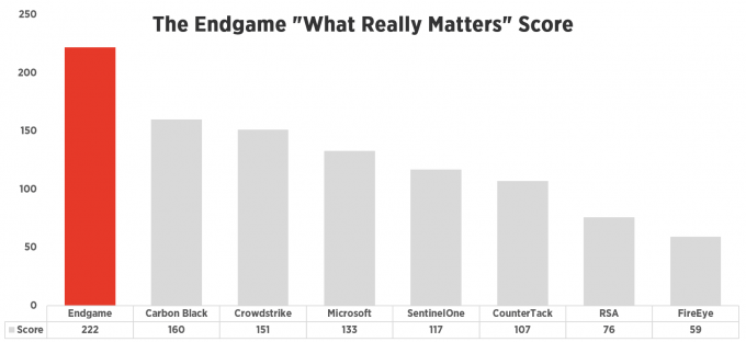 endgame-what-really-matters-score.png